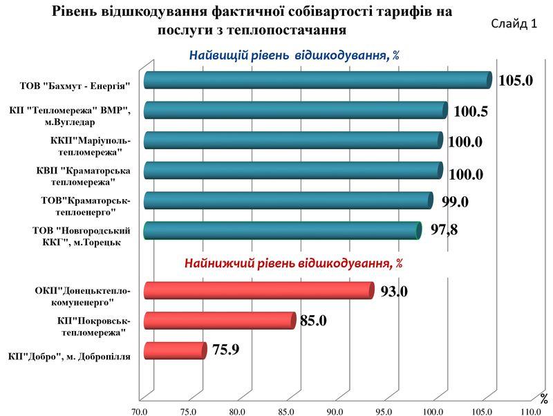 В Доброполье самые низкие тарифы на тепло в регионе, фото-1
