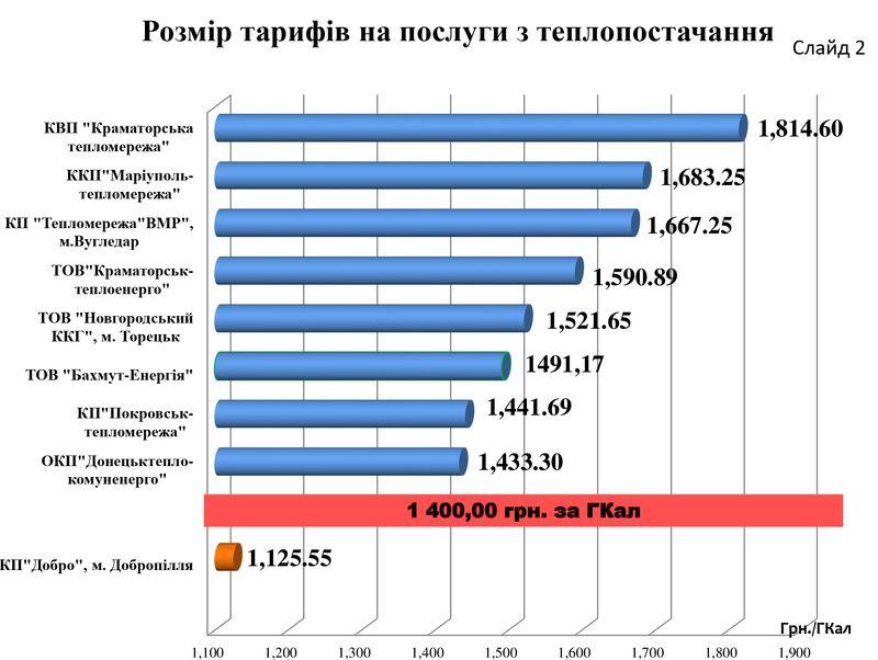 В Доброполье самые низкие тарифы на тепло в регионе, фото-2