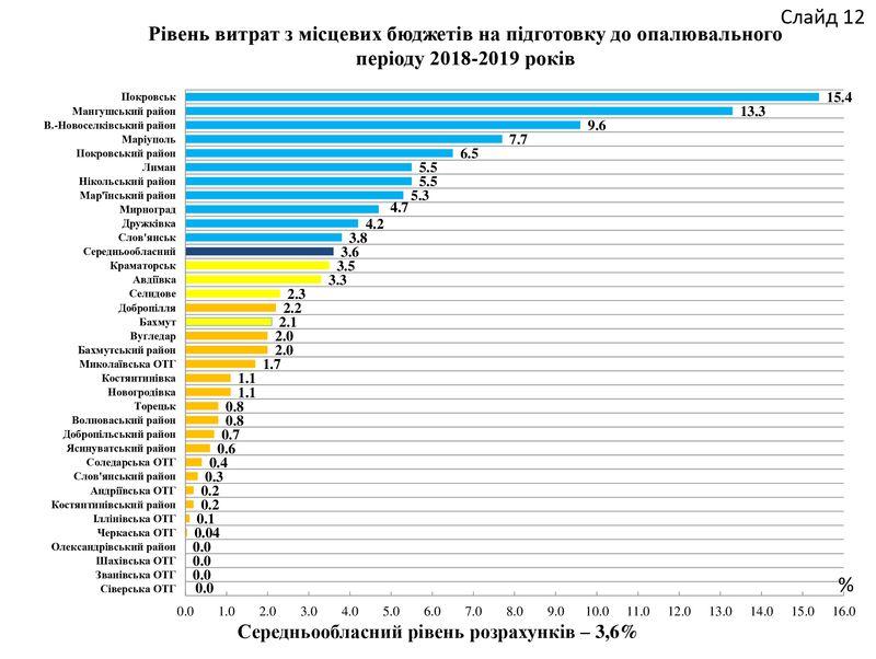 В Доброполье самые низкие тарифы на тепло в регионе, фото-3