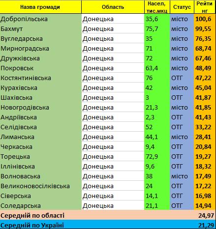 Громада Добропілля на першому місті серед 20 кращих громад Донецької області, фото-1